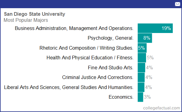 Degree and Majors Offered By San Diego State University ...