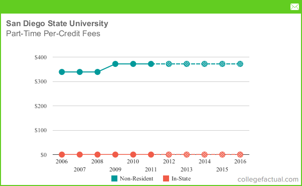 Part Time Tuition Amp Fees At San Diego State University