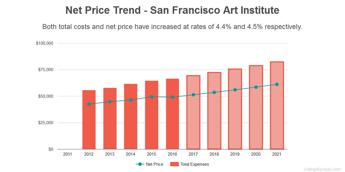Average net price trend for San Francisco Art Institute