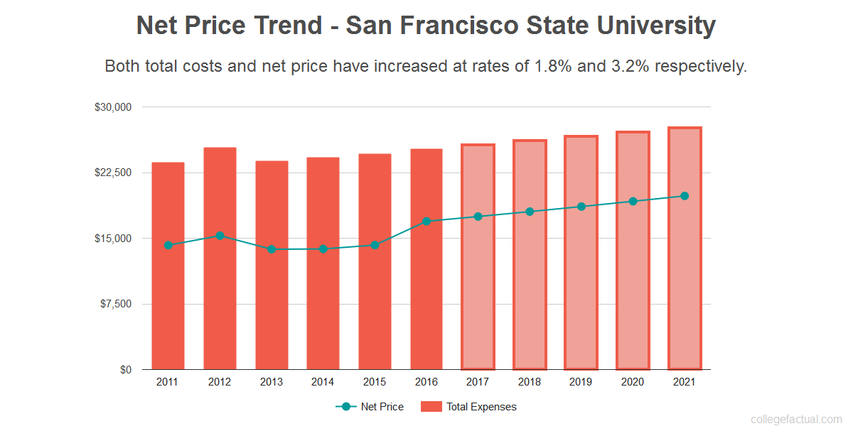 Average net price trend for San Francisco State University
