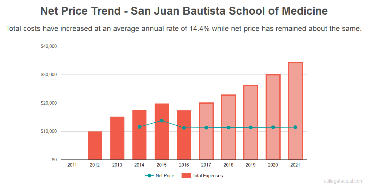 Average net price trend for San Juan Bautista School of Medicine