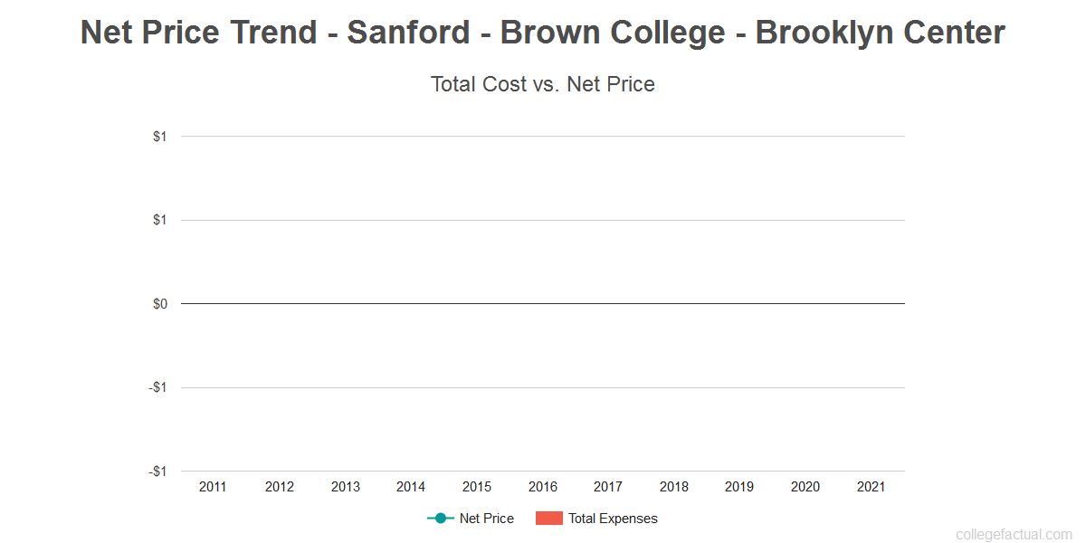 Average net price trend for Sanford - Brown College - Brooklyn Center