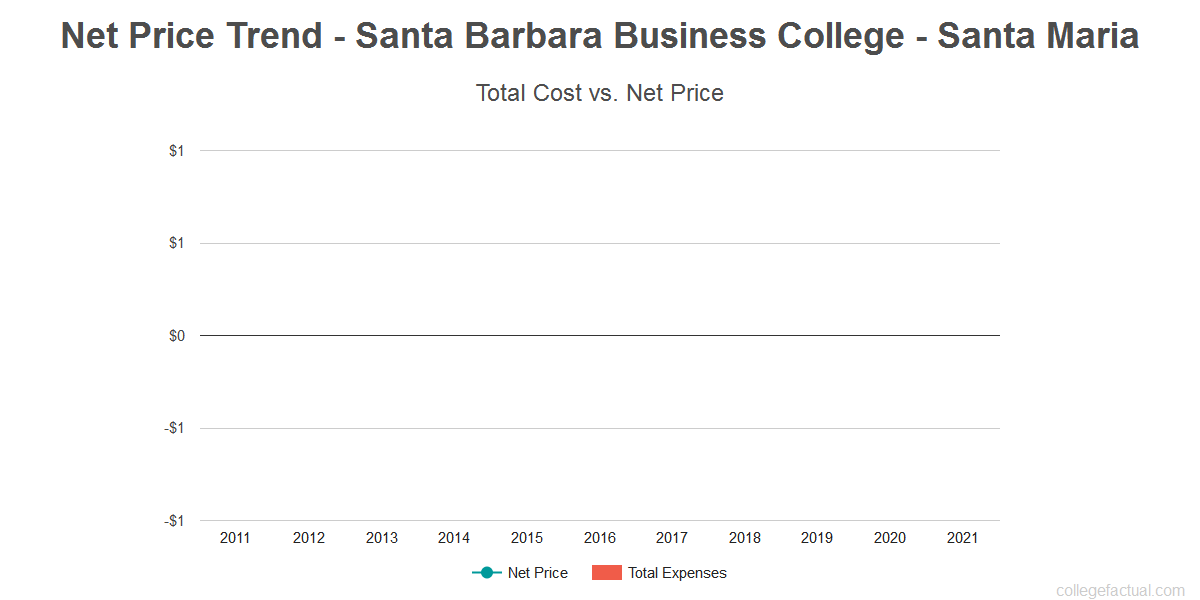 Average net price trend for Santa Barbara Business College - Santa Maria