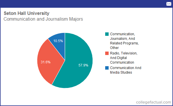 Communications majors colleges