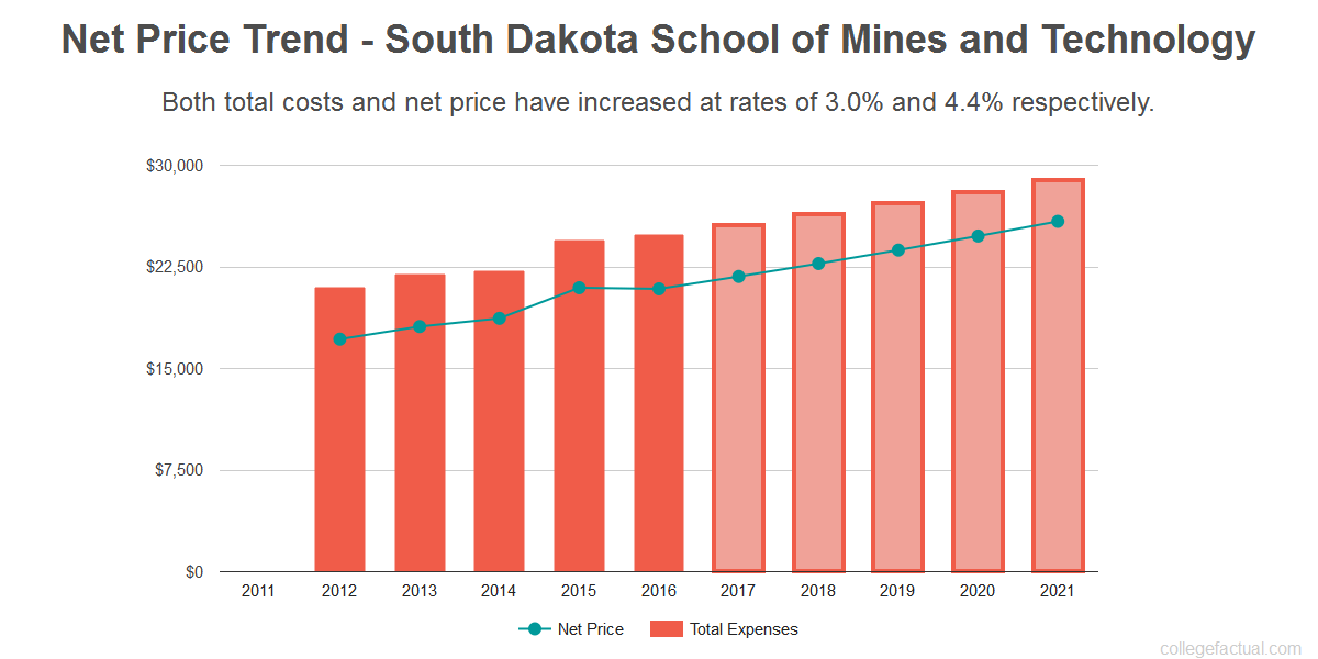 Average net price trend for South Dakota School of Mines and Technology
