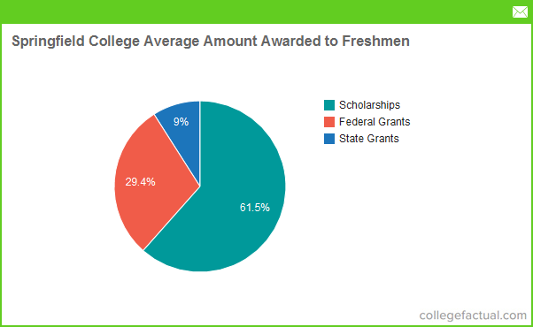 Springfield College Tuition >> Springfield College Financial Aid Scholarships