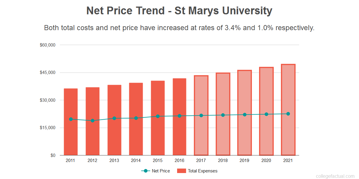 Average net price trend for St Marys University