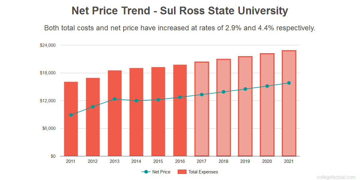 Average net price trend for Sul Ross State University