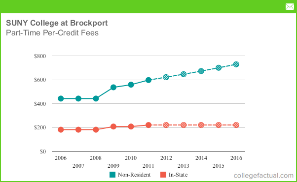 Part Time Tuition Amp Fees At The College At Brockport