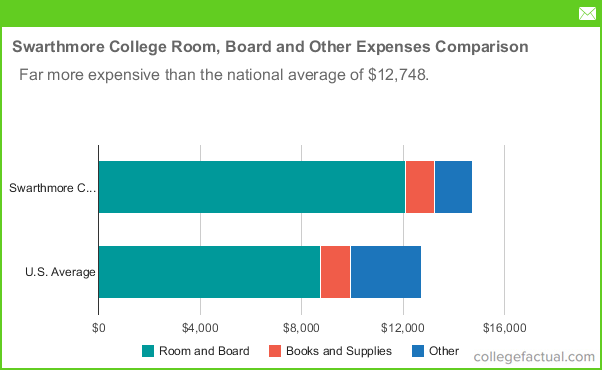 Room And Board Price Swarthmore College