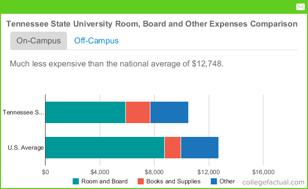tennessee state university housing costs