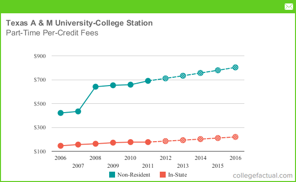 Texas A&M Tuition Cost >> Part Time Tuition Fees At Texas A M University College Station