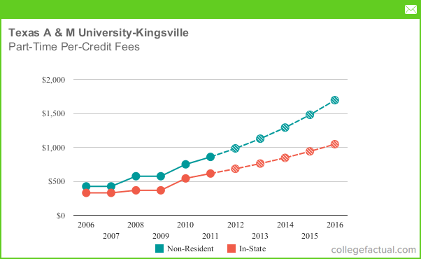 Texas A&M Tuition Cost >> Part Time Tuition Fees At Texas A M University Kingsville