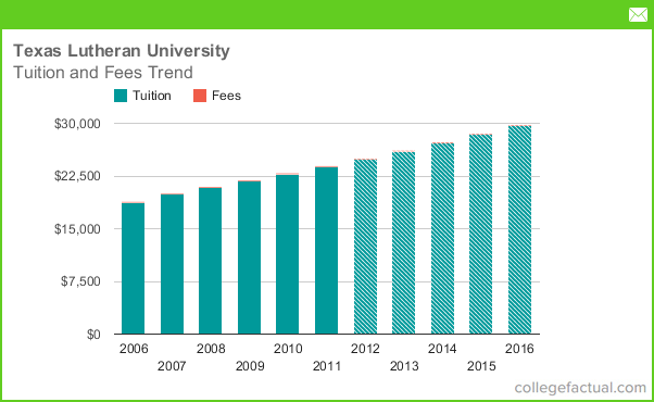 Texas Lutheran University Tuition and Fees Trend