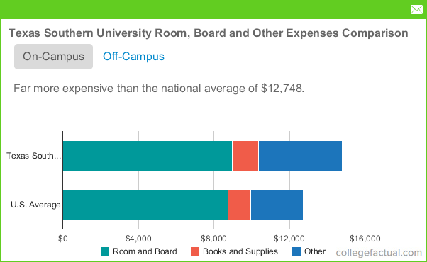 Texas southern university room and board costs for Southern living login