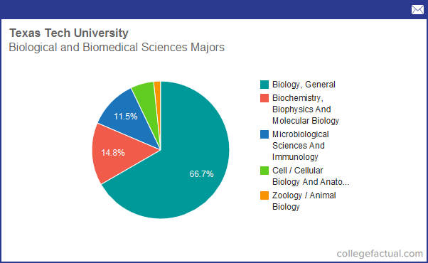 Info on Biological & Biomedical Sciences at Texas Tech