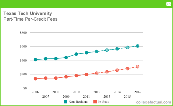 Part Time Tuition Amp Fees At Texas Tech University