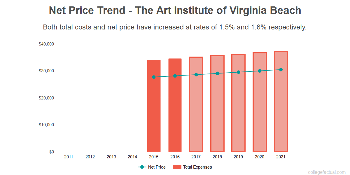 What Is The Value Of A Degree From The Art Institute Of Virginia Beach
