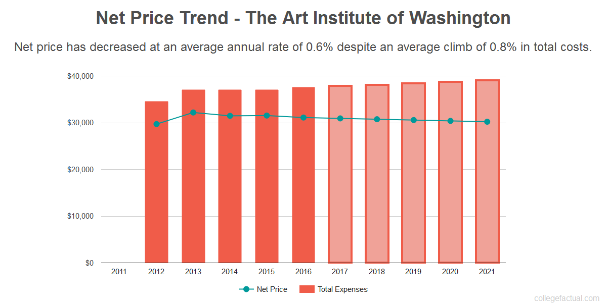 The Art Institute Board And Room Fees