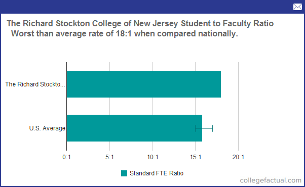 Stockton University Student To Faculty Ratio