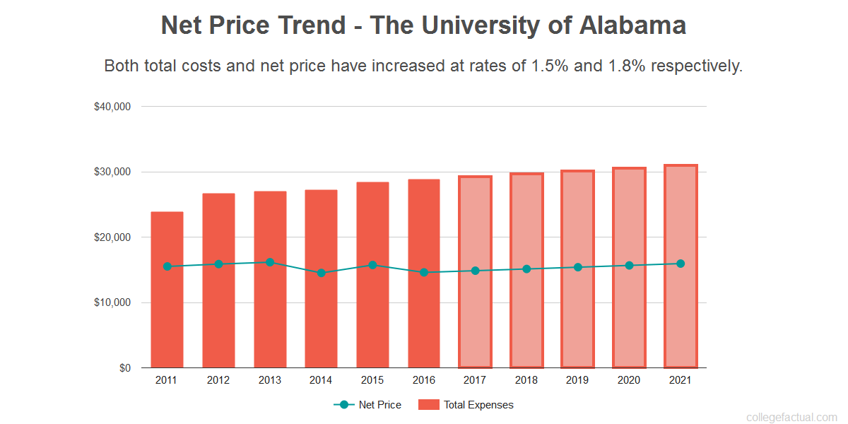 Can You Afford The University of Alabama?
