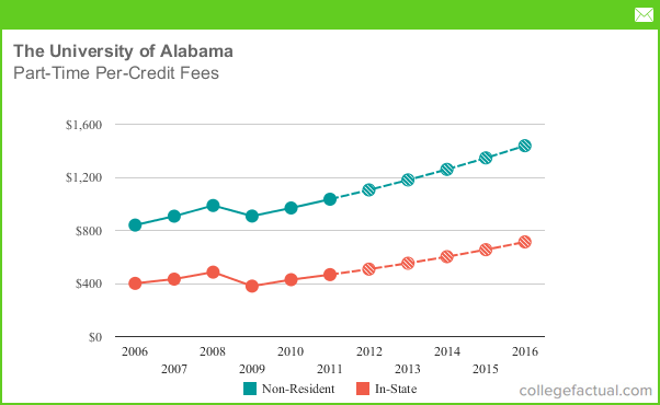 Alabama University Tuition >> Part Time Tuition Fees At The University Of Alabama