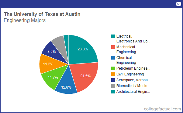 ut austin engineering honors essay The university of texas at austin and is the main university in the university of texas system ut austin currently such as the engineering honors.