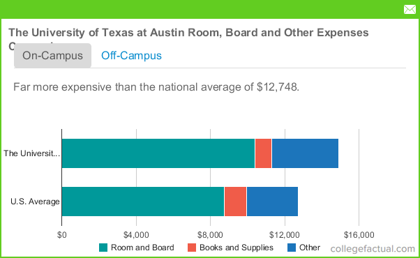 Ut Austin Room And Board Costs