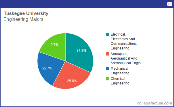 Info on Engineering at Tuskegee University: Grad Salaries & Degree Completions