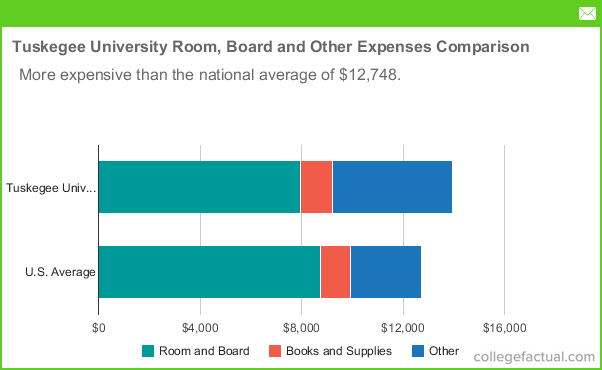 Tuskegee University Room Amp Board Costs Dorms Meals Amp Other Expenses