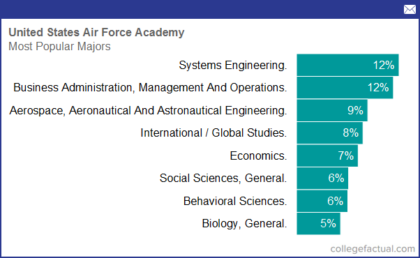Aviation best majors