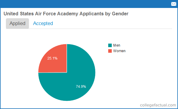 United States Air Force Academy Admissions Statistics
