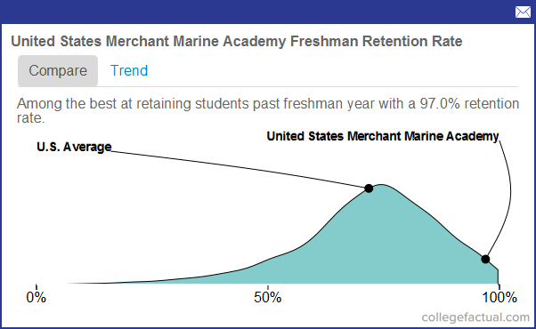 Write an essay Why I want to be a Merchant Mariner.?