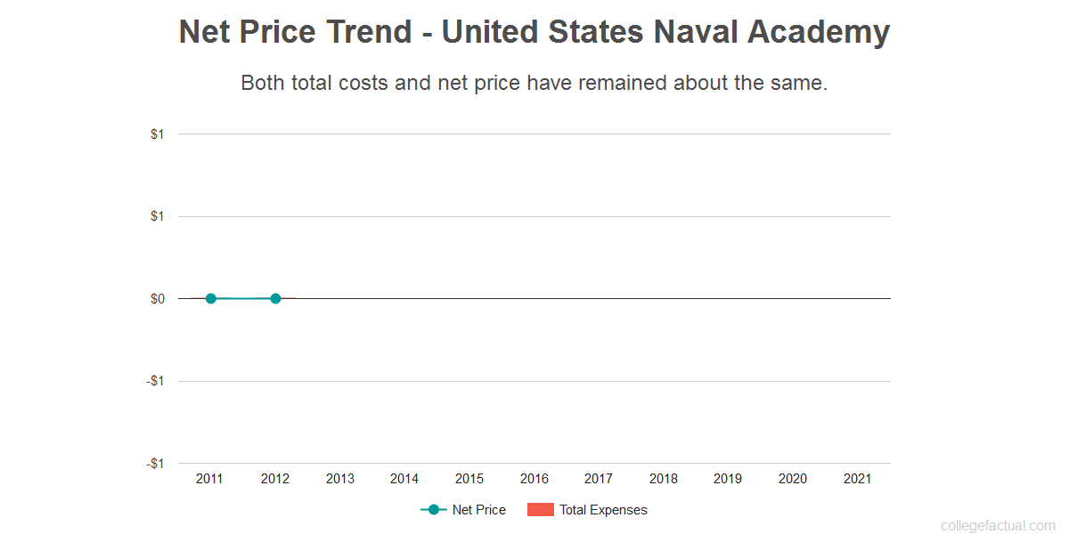 Average net price trend for United States Naval Academy