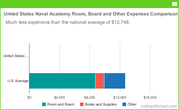 Naval Academy Tour Cost