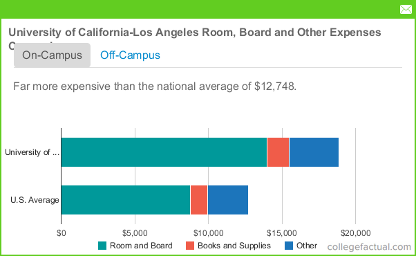 Images - Ucla university tuition