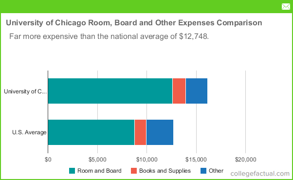 University of Chicago Room and Board Costs
