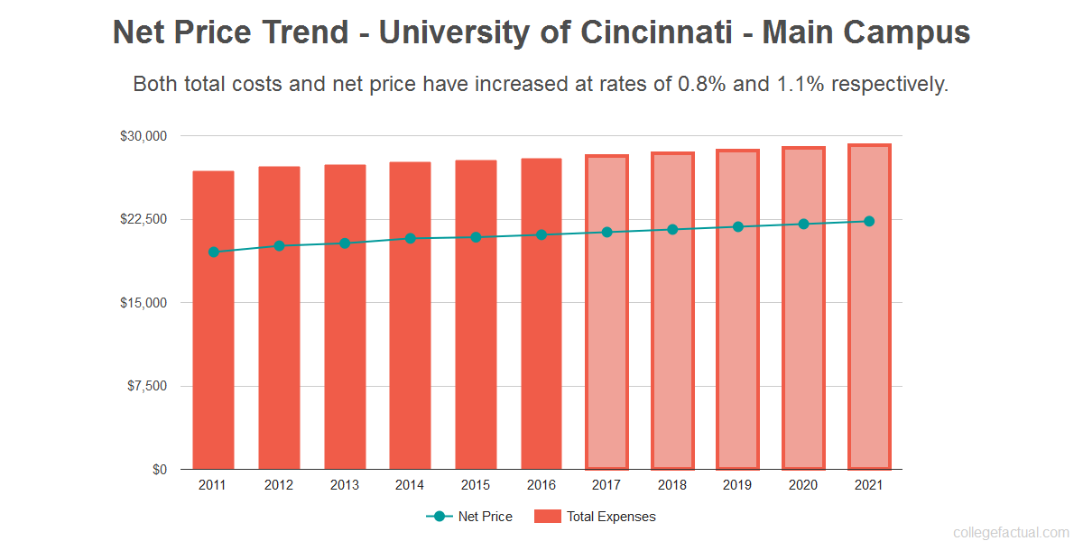 What Is The Value Of A Degree From University Of Cincinnati Main Campus