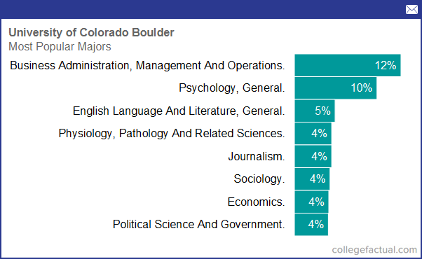 Legal Studies most common majors