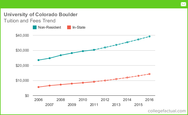 Tuition fees at university of colorado boulder for Country plans com