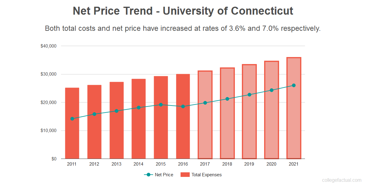 University Of Connecticut Costs Find Out The Net Price