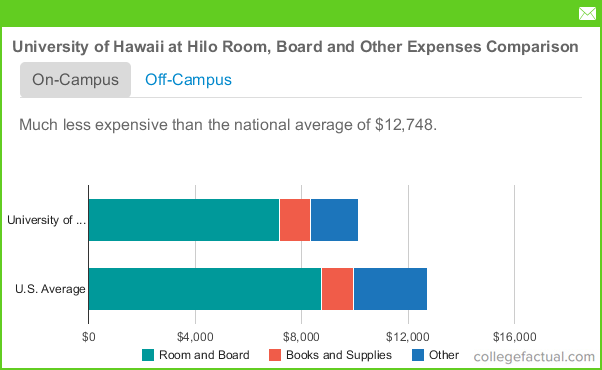 University Of Hawaii At Hilo Tuition Room And Board