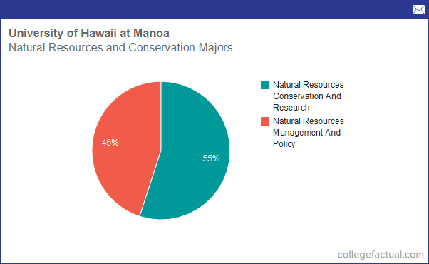 Honolulu Natural Resources