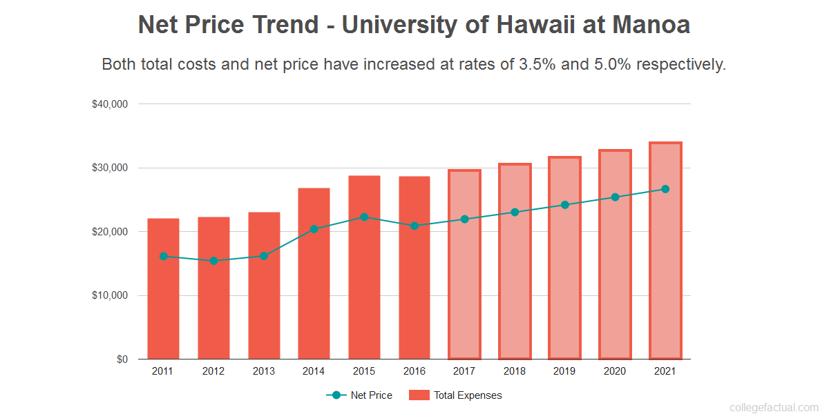 What is the Value of a Degree From University of Hawaii at