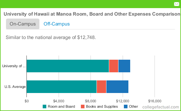 University Of Hawaii Tuition Room And Board