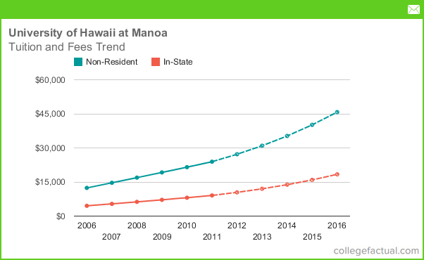 University Of Hawaii At Manoa Tuition And Fees Comparison