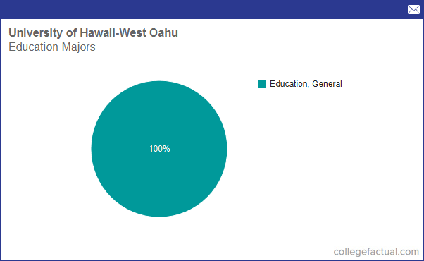 Info on Education at University of Hawaii - West Oahu