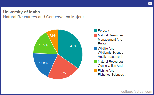 Idaho Natural Resources Conservation Service