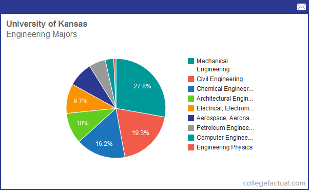 Info on Engineering at University of Kansas: Grad Salaries & Degree Completions
