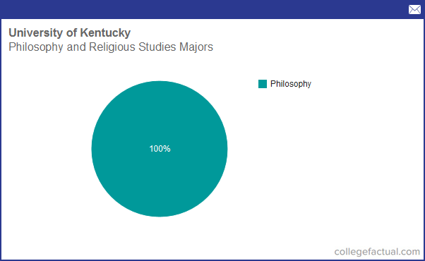 University Of Kentucky Majors >> Info On Philosophy Religious Studies At University Of